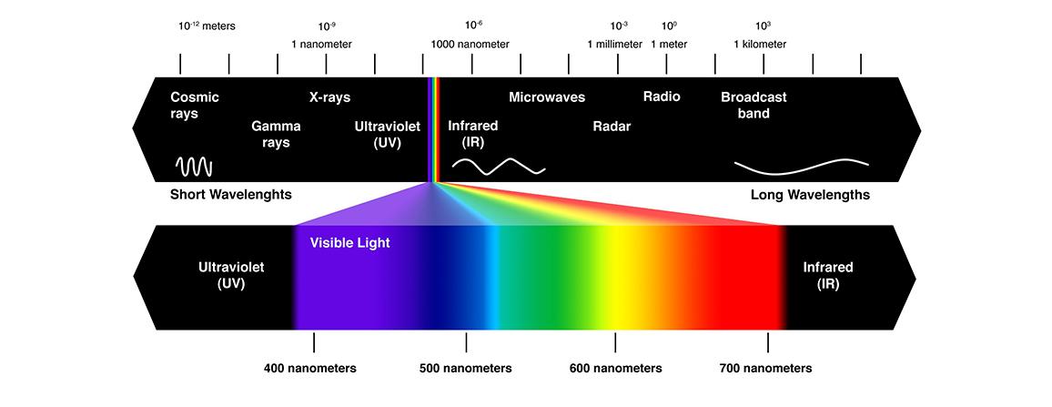 our technology visual light aura